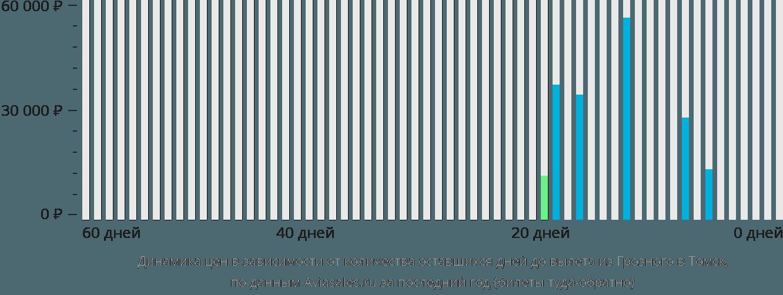 Динамика цен в зависимости от количества оставшихся дней до вылета из Грозного в Томск