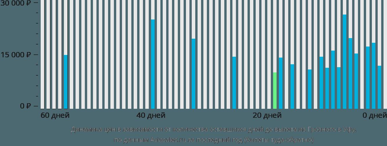 Динамика цен в зависимости от количества оставшихся дней до вылета из Грозного в Уфу