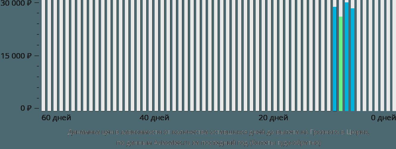 Динамика цен в зависимости от количества оставшихся дней до вылета из Грозного в Цюрих