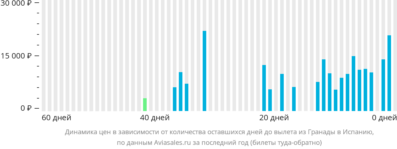 Динамика цен в зависимости от количества оставшихся дней до вылета из Гренады в Испанию
