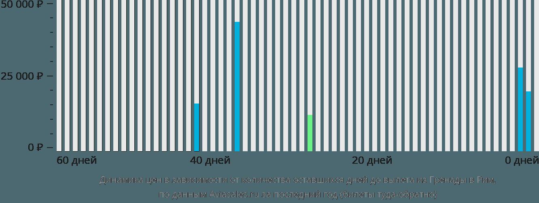 Динамика цен в зависимости от количества оставшихся дней до вылета из Гренады в Рим