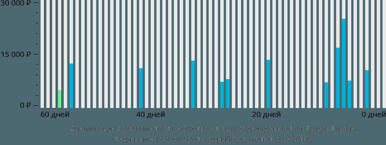 Динамика цен в зависимости от количества оставшихся дней до вылета из Граца в Берлин