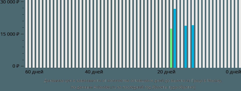 Динамика цен в зависимости от количества оставшихся дней до вылета из Граца в Москву