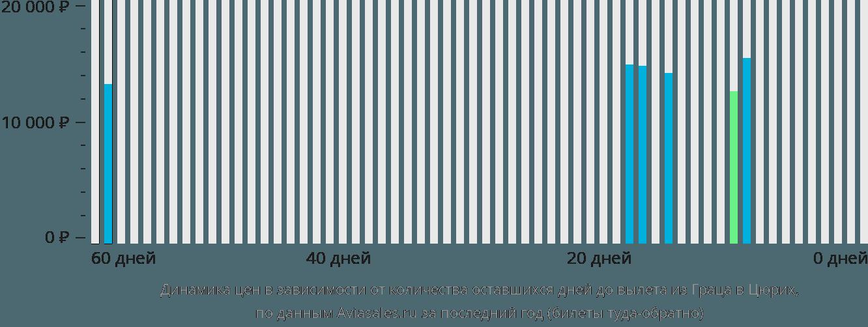Динамика цен в зависимости от количества оставшихся дней до вылета из Граца в Цюрих