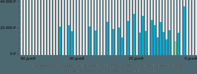 Динамика цен в зависимости от количества оставшихся дней до вылета из Гватемалы в Канкун