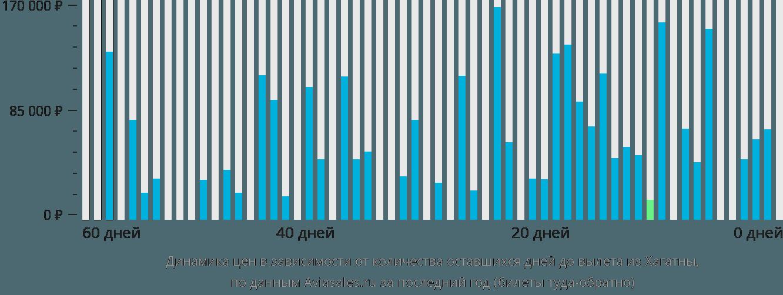 Динамика цен в зависимости от количества оставшихся дней до вылета из Хагатны