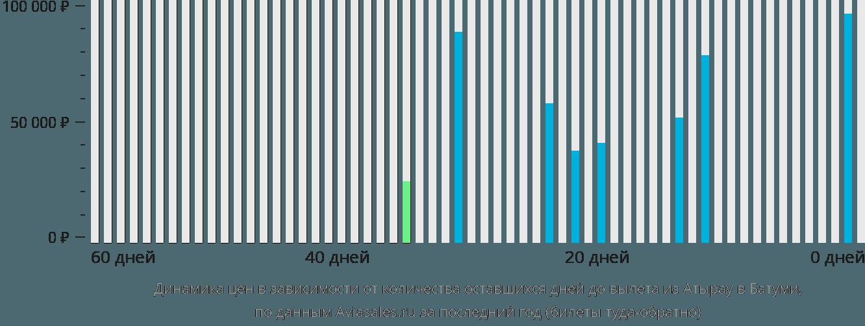 Динамика цен в зависимости от количества оставшихся дней до вылета из Атырау в Батуми