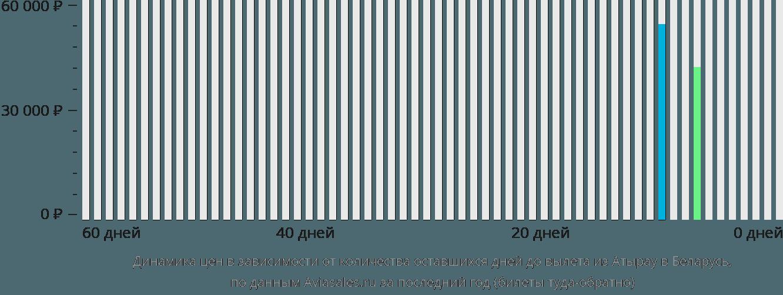 Динамика цен в зависимости от количества оставшихся дней до вылета из Атырау в Беларусь
