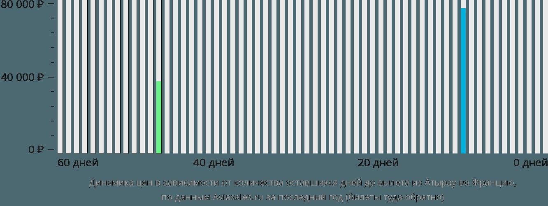 Динамика цен в зависимости от количества оставшихся дней до вылета из Атырау во Францию
