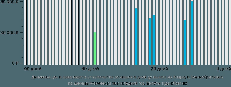 Динамика цен в зависимости от количества оставшихся дней до вылета из Атырау в Великобританию