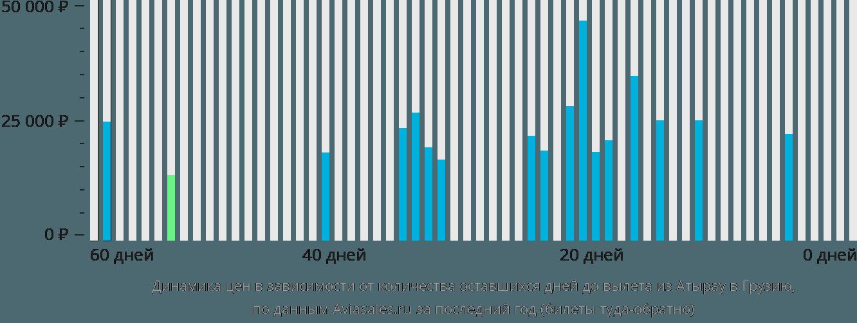Динамика цен в зависимости от количества оставшихся дней до вылета из Атырау в Грузию