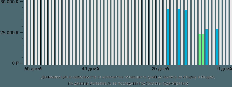 Динамика цен в зависимости от количества оставшихся дней до вылета из Атырау в Индию