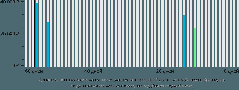 Динамика цен в зависимости от количества оставшихся дней до вылета из Атырау в Краснодар