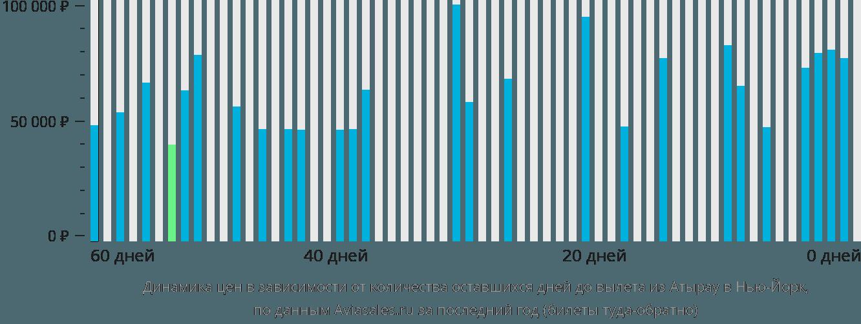 Динамика цен в зависимости от количества оставшихся дней до вылета из Атырау в Нью-Йорк