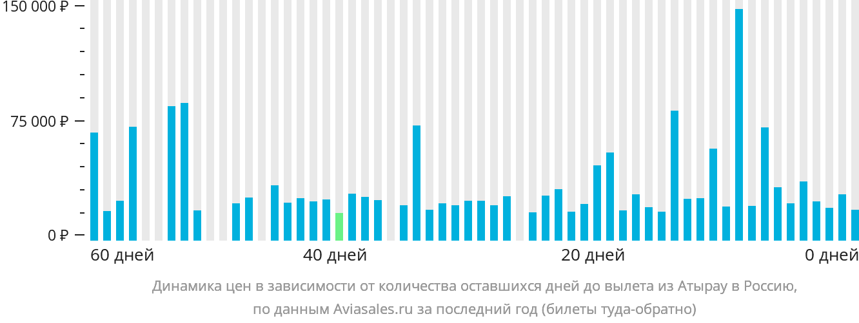 Динамика цен в зависимости от количества оставшихся дней до вылета из Атырау в Россию