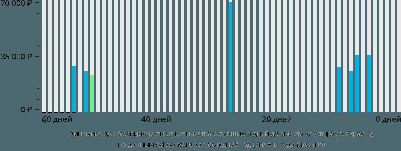Динамика цен в зависимости от количества оставшихся дней до вылета из Атырау в Украину