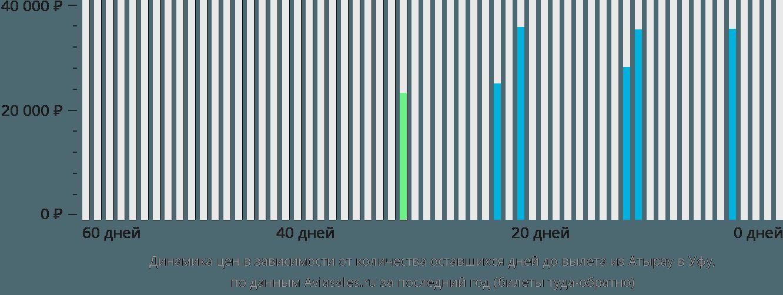 Динамика цен в зависимости от количества оставшихся дней до вылета из Атырау в Уфу