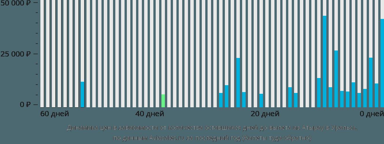 Динамика цен в зависимости от количества оставшихся дней до вылета из Атырау в Уральск