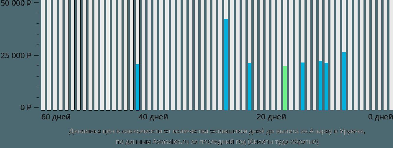 Динамика цен в зависимости от количества оставшихся дней до вылета из Атырау в Урумчи