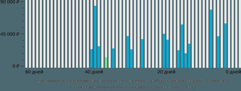 Динамика цен в зависимости от количества оставшихся дней до вылета из Атырау в Узбекистан