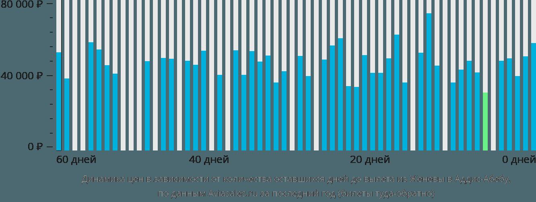 Динамика цен в зависимости от количества оставшихся дней до вылета из Женевы в Аддис-Абебу