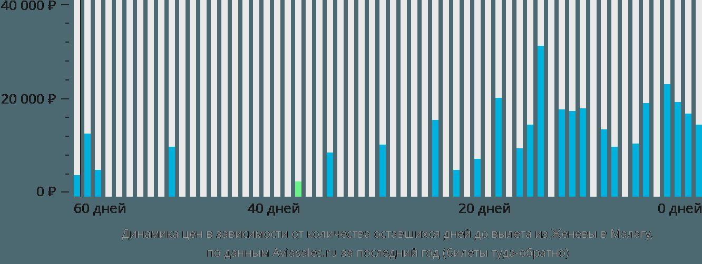 Динамика цен в зависимости от количества оставшихся дней до вылета из Женевы в Малагу