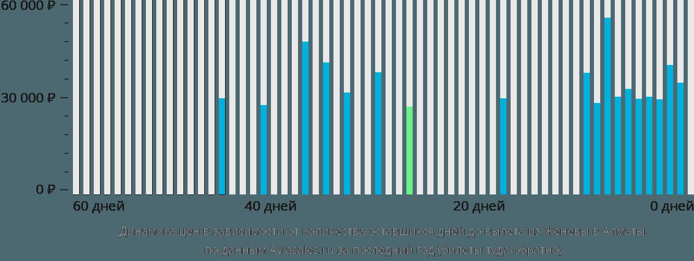 Динамика цен в зависимости от количества оставшихся дней до вылета из Женевы в Алматы
