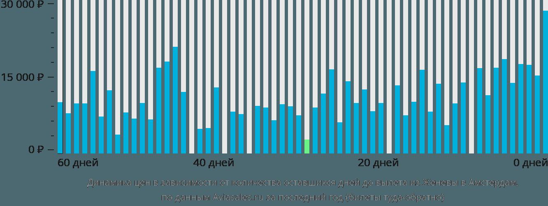 Динамика цен в зависимости от количества оставшихся дней до вылета из Женевы в Амстердам