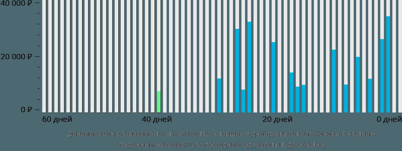 Динамика цен в зависимости от количества оставшихся дней до вылета из Женевы в Австрию