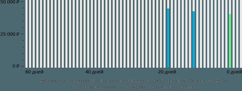 Динамика цен в зависимости от количества оставшихся дней до вылета из Женевы в Абу-Даби