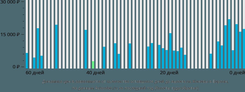 Динамика цен в зависимости от количества оставшихся дней до вылета из Женевы в Берлин