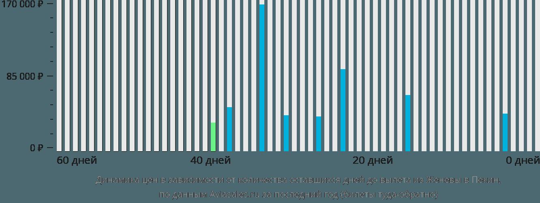 Динамика цен в зависимости от количества оставшихся дней до вылета из Женевы в Пекин