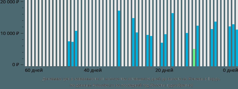 Динамика цен в зависимости от количества оставшихся дней до вылета из Женевы в Бордо