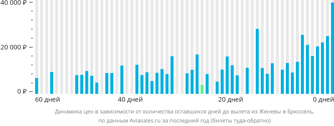 Динамика цен в зависимости от количества оставшихся дней до вылета из Женевы в Брюссель