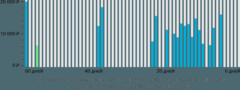 Динамика цен в зависимости от количества оставшихся дней до вылета из Женевы в Будапешт