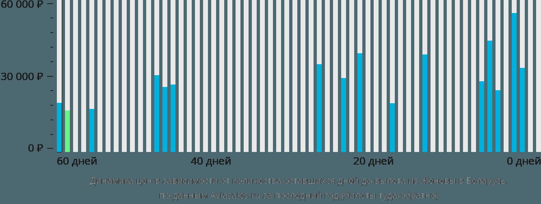 Динамика цен в зависимости от количества оставшихся дней до вылета из Женевы в Беларусь