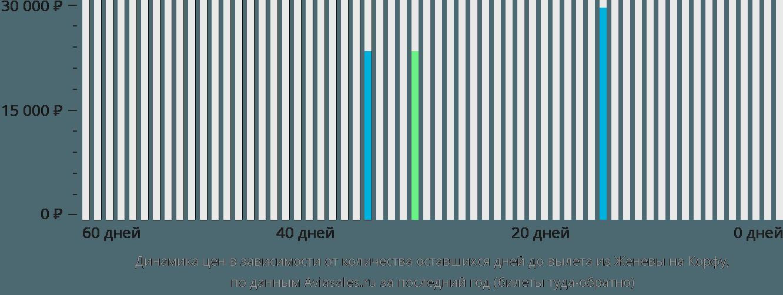 Динамика цен в зависимости от количества оставшихся дней до вылета из Женевы на Корфу