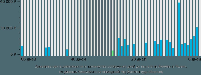 Динамика цен в зависимости от количества оставшихся дней до вылета из Женевы в Чехию