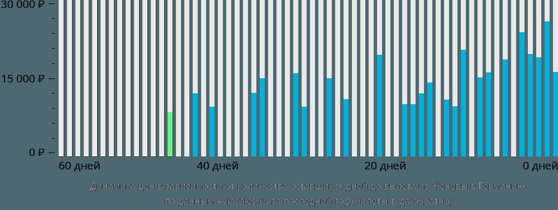 Динамика цен в зависимости от количества оставшихся дней до вылета из Женевы в Германию