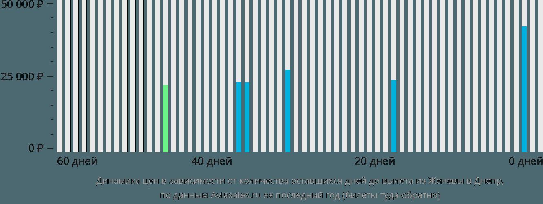 Динамика цен в зависимости от количества оставшихся дней до вылета из Женевы в Днепр