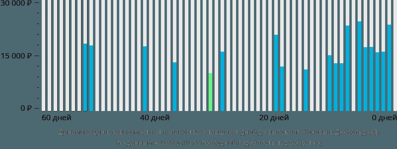 Динамика цен в зависимости от количества оставшихся дней до вылета из Женевы в Дюссельдорф