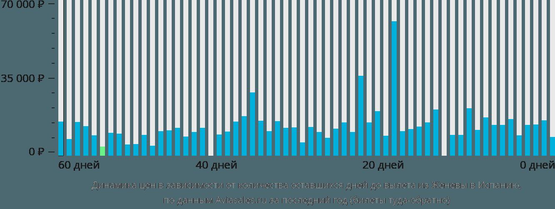 Динамика цен в зависимости от количества оставшихся дней до вылета из Женевы в Испанию