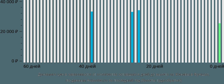 Динамика цен в зависимости от количества оставшихся дней до вылета из Женевы в Фуншал