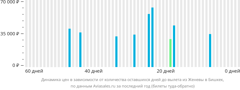 Динамика цен в зависимости от количества оставшихся дней до вылета из Женевы в Бишкек