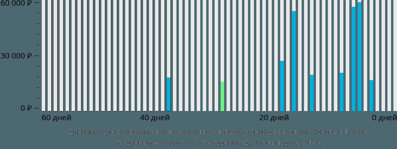 Динамика цен в зависимости от количества оставшихся дней до вылета из Женевы в Грузию