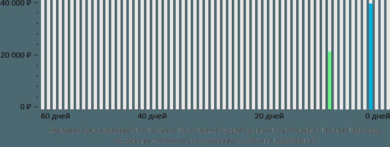 Динамика цен в зависимости от количества оставшихся дней до вылета из Женевы в Нижний Новгород