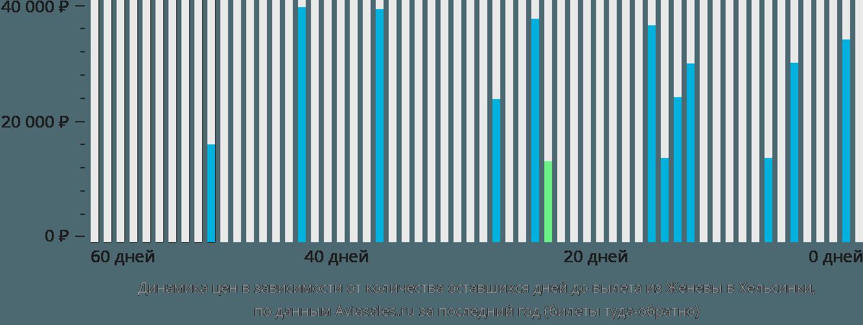 Динамика цен в зависимости от количества оставшихся дней до вылета из Женевы в Хельсинки