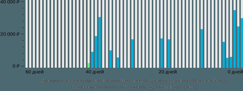 Динамика цен в зависимости от количества оставшихся дней до вылета из Женевы на Ибицу