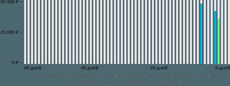 Динамика цен в зависимости от количества оставшихся дней до вылета из Женевы в Иркутск