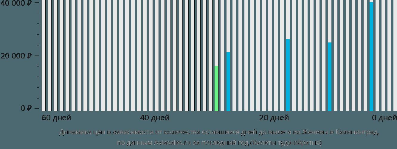 Динамика цен в зависимости от количества оставшихся дней до вылета из Женевы в Калининград